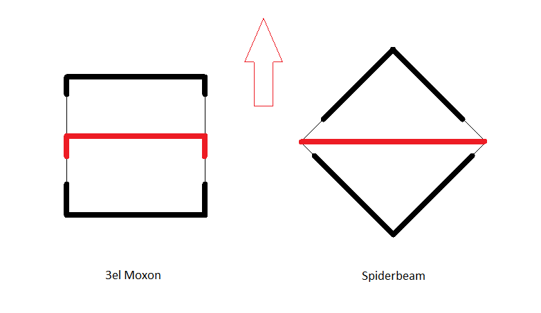 Lightweight beam antennas: Moxon vs Spiderbeam