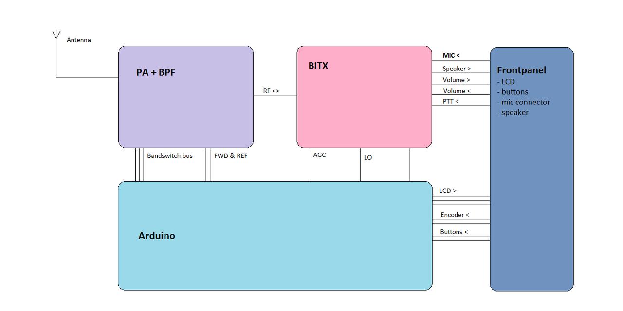 Developing a HF transceiver around an Arduino – abandoned